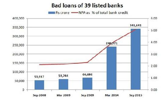 Alarming Trend in Bad Loans of Banks