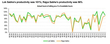 Monsoon Session of 16th Lok Sabha Showered Productivity